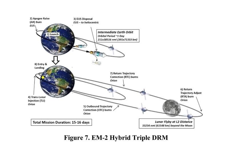 Трехвитковая схема перелета к Луне. Предоставлено: НАСА.