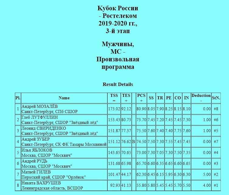 Кубок России (все этапы и финал) 2019-2020 - Страница 6 G1RNiBifXag