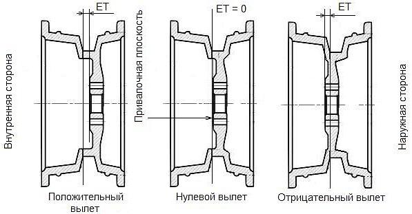 Вылет диска ET: что это такое и на что влияет, изображение №1
