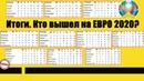 Чемпионат Европы по футболу. Итоги октября. Кто вышел на ЕВРО 2020 Кто вылетел Таблицы.