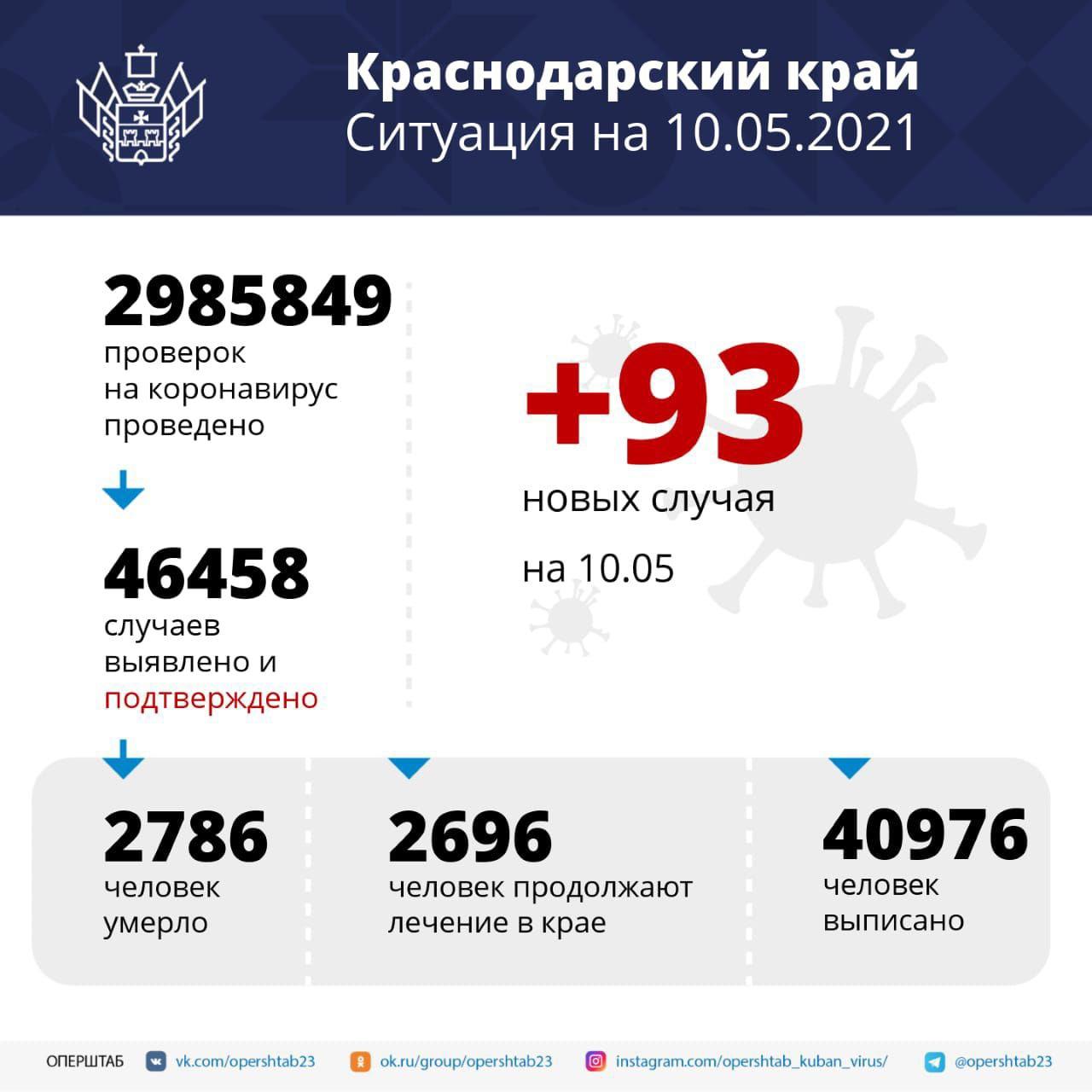 В Краснодарском крае зарегистрировано 93 заболевших новой коронавирусной...