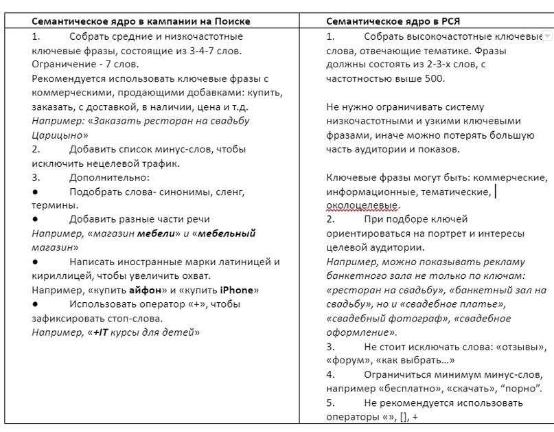 В чем разница в семантике для РСЯ и Поиска, изображение №4