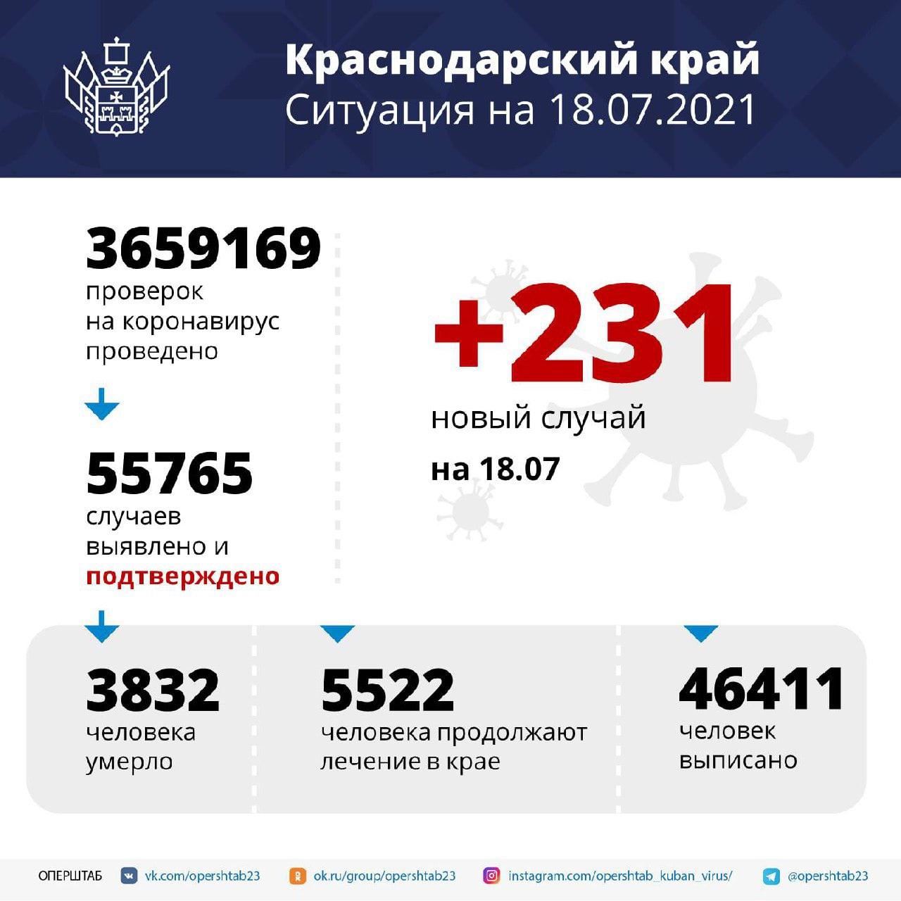 На Кубани за сутки подтвердили 231 новый случай...