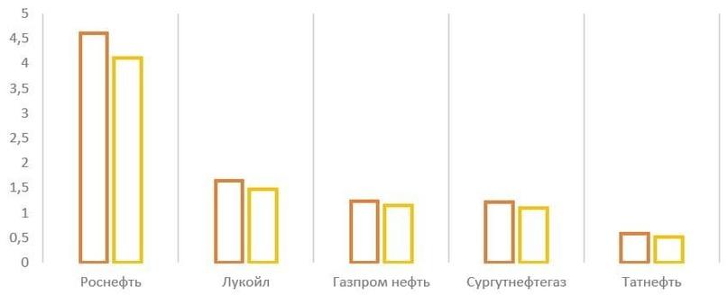 Обзор итогов 2020 года российского нефтяного сектора, изображение №9