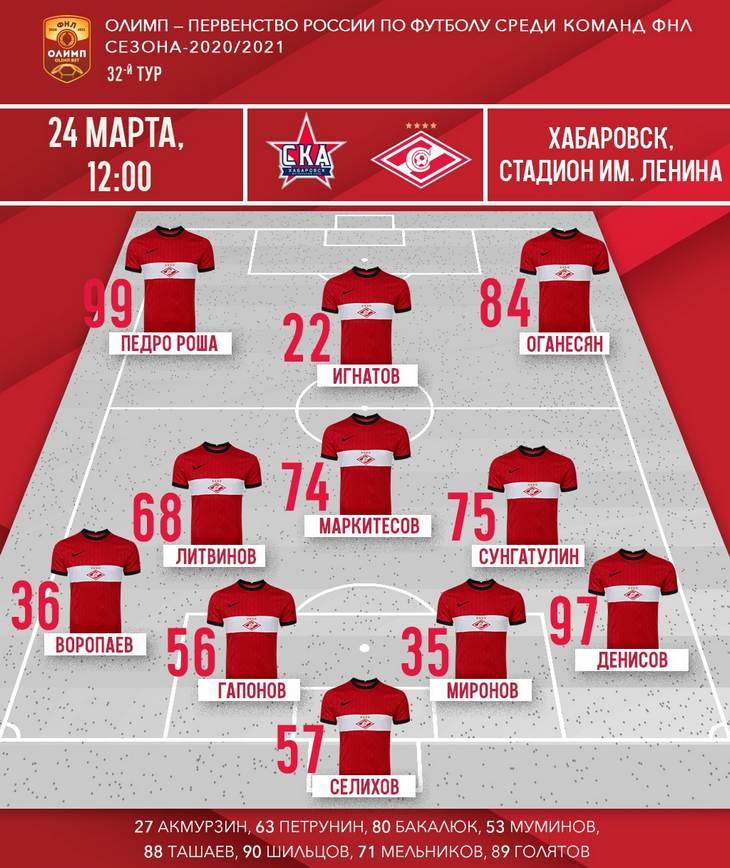 Состав «Спартака-2» на матч 32-го тура ФНЛ со «СКА-Хабаровск»