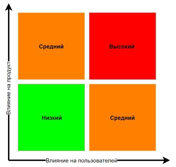 Матрица определения приоритета